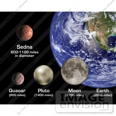 #18755 Photo of Planets of Sedna, Earth, Quaoar, Pluto, Moon by JVPD